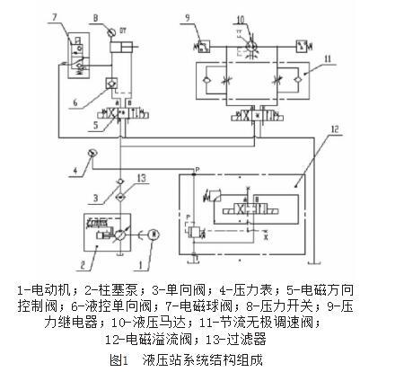 板框压滤机液压站系统结构,工作原理,工作流程